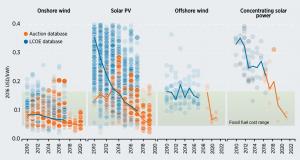 IRENA LCoE graph - CSP versus photovoltaic